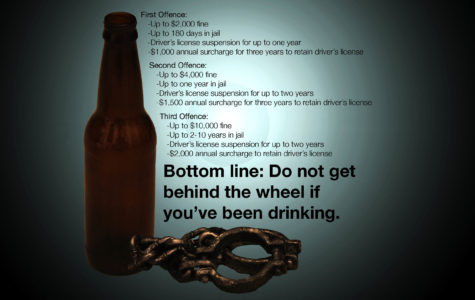 Consequences for drunk driving